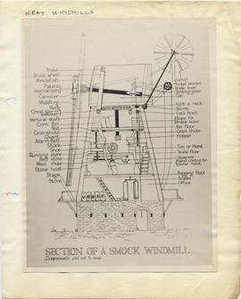 Section of a Smock Mill