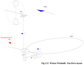 Wicken Windmill: Fan Drive Layout