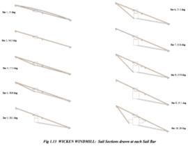 Wicken Windmill: Sail Sections drawn at each Sail Bar