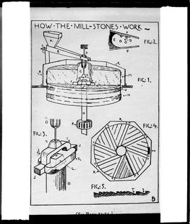 Millstones diagram