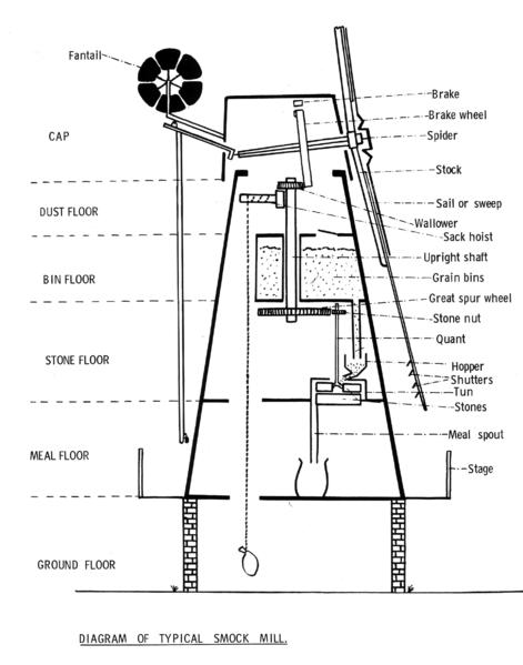 diagram of typical smock mill
